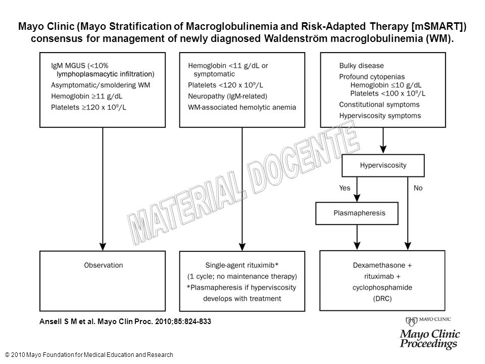 Mayo Clinic (Mayo Stratification of Macroglobulinemia and Risk-Adapted Therapy [mSMART]) consensus for management of newly diagnosed Waldenström macroglobulinemia (WM).